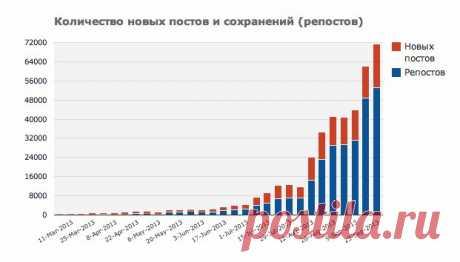 El crecimiento de la cantidad semanal de los puestos\/repostov sobre el Postlimo