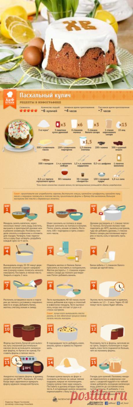 Как приготовить пасхальный кулич?