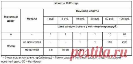 Письмо «сообщение Снова_весна : Реальные цены на абсолютно все монеты, которые выпускались в СССР. (00:03 08-06-2014) [4565946/327095030]» — Снова_весна — Яндекс.Почта