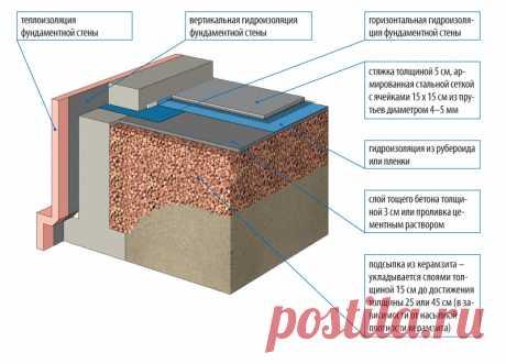 утепленный бетонный пол на грунте: 18 тыс изображений найдено в Яндекс.Картинках
