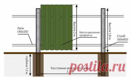 Подсказка для тех, кто устанавливает на даче забор из профнастила.