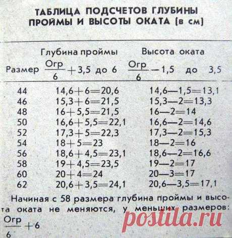 Таблица подсчета глубины проймы и высоты оката Таблица подсчета глубины проймы и высоты оката, которые измеряются в сантиметрах.