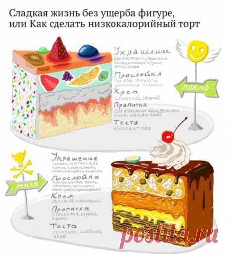 Учимся выпекать низкокалорийный торт.
