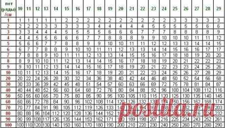 Таблица расчета плотности петель.  Как пользоваться таблицей:  Зеленая цифра соответствует количеству петель (рядов) связанного вами образца на отрезке 10 см.  Красная цифра обозначает заданный размер детали в см. Пример: 27 петель = количество петель образца на отрезке 10 см. Для наборного края длиной 56 см. требуется набрать: 50 см = 135 петель, 6 см = 16 петель, 135+16=151, итого: 151 петля.  Аналогично рассчитывается количество рядов.