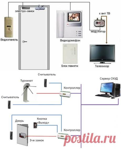 Система контроля и управления доступом. Её основные достоинства