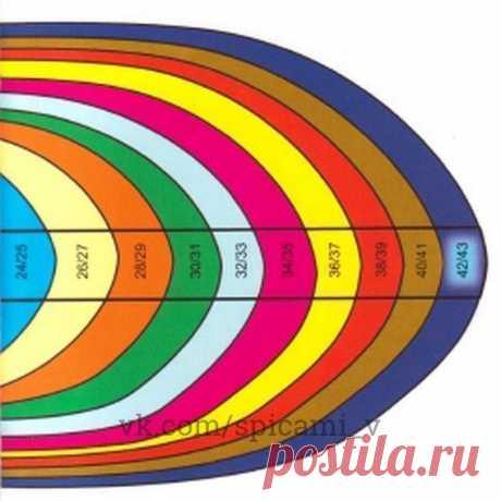 Общие правила вязания носков. Таблица размеров  Сохрани себе   1. Размер Длина носка измеряется в сантиметрах и рассчитывается следующим образом: размер ноги нужно разделить на 3 и умножить на 2 = длина ступни в сантиметрах. Пример: 42 : 3 х 2 = 28, т. е. размеру обуви 42 соответствует длина ступни 28 см. 2. Стенка пятки Стенку пятки вязать на половине набранных петель, т. е. петли 2-й и 3-й спиц отложить, на петлях 1-й и 4-й спиц вязать лиц. гладью или по инструкции число...