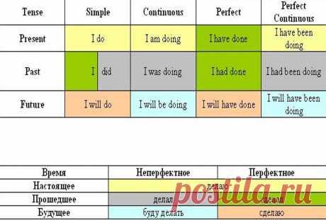 Времена в английском языке: таблица времен с примерами | KeFLine Времена в английском языке: краткая справка В английском языке выделяют, как и в русском, активный ипассивный залогглагола. В активном залоге действие