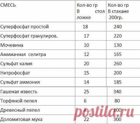 Таблица точных мерок для дачного хозяйства