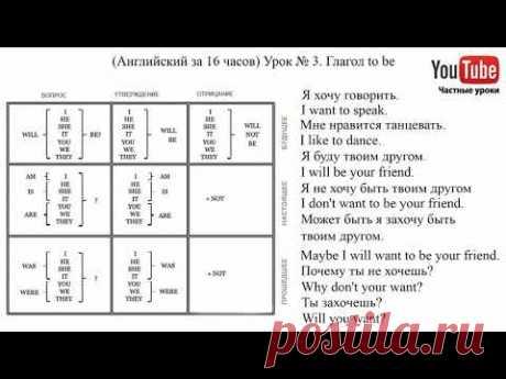 (Английский за 16 часов). Урок № 3. Глагол to be