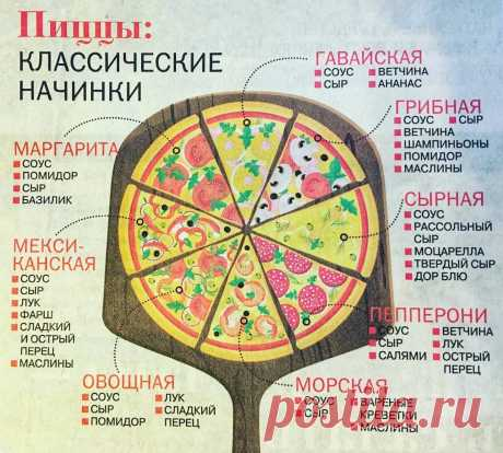Классические начинки для пиццы