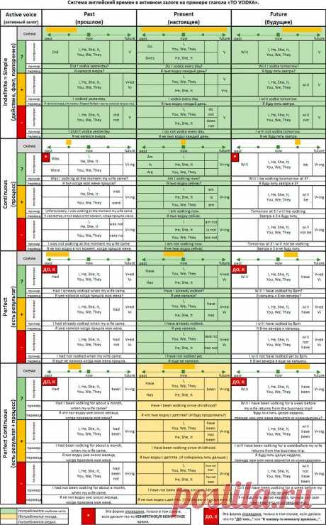 Лучшая (ДОПИЛЕННАЯ!) таблица времен английского языка, которую только можно найти в интернете | Как я выучил английский | Яндекс Дзен