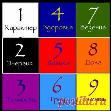 Квадрат Пифагора: узнай характер по дате рождения