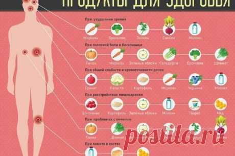Как начать правильно питаться. Полезные советы - Полезные советы красоты