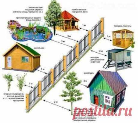 Las normas la disposición de las estructuras de la cerca
