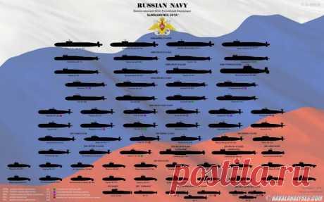 Состав подводных флотов США, России, Китая и ЕС в графиках Подводные лодки ВМФ РоссииПро деятельность организации Naval Analyses слышали уже многие, кому небезразличны вопросы, связанные с флотом. Ее специалисты анализируют как вопросы современных военно-морс…