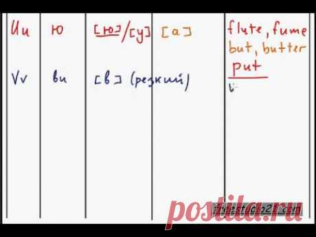 Как читаются английские буквы | часть 2