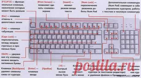 Полный список комбинаций клавиш на клавиатуре