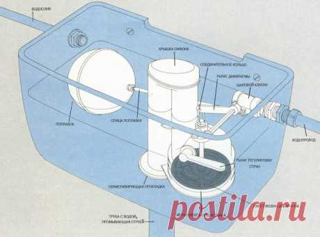 Drain tank for a toilet bowl: device, scheme, repair