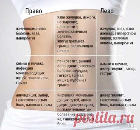 Таблица поможет определить причину боли в животе: