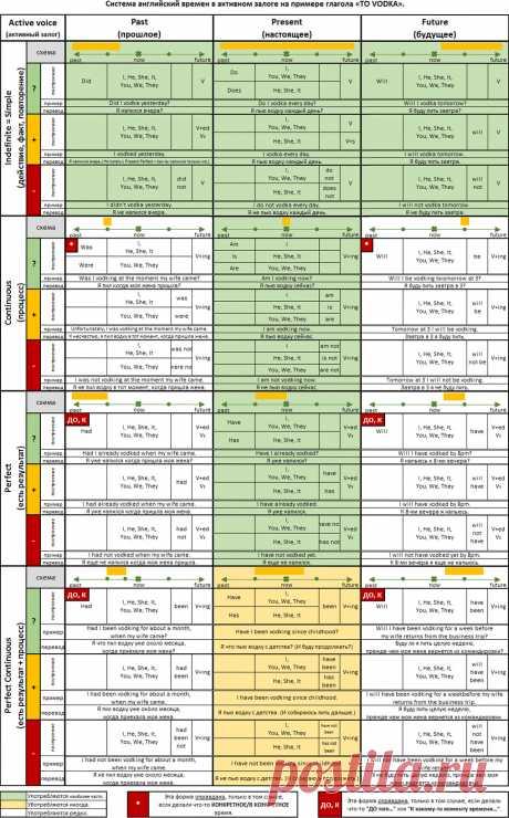 Лучшая (ДОПИЛЕННАЯ!) таблица времен английского языка, которую только можно найти в интернете   Как я выучил английский   Яндекс Дзен
