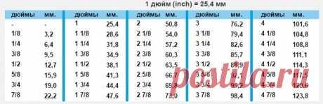 таблица дюймов - 59 тыс. картинок. Поиск Mail.Ru