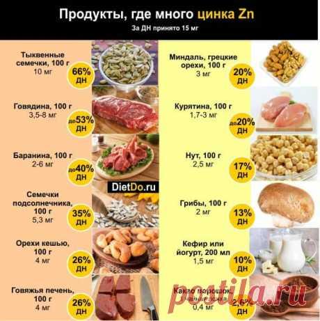 Название: Цинк — в каких продуктах содержится в большом количестве и чем полезен для  организма Найдено в Google. Источник: dietdo.ru