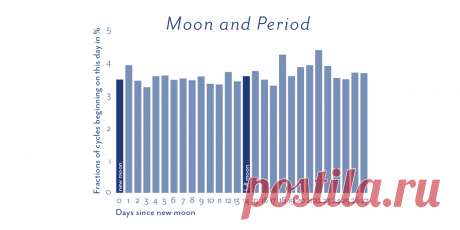 The myth of moon phases and menstruation