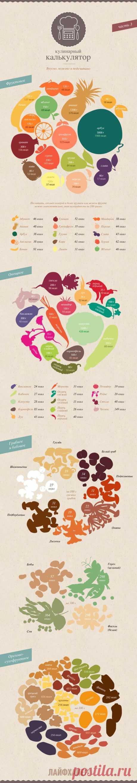Кулинарный калькулятор. Вес одного фрукта-овоща | Полезные советы (Useful Tips)