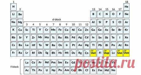Пост «Седьмой период таблицы Менделеева теперь заполнен, и это официально» в блоге Сергей М