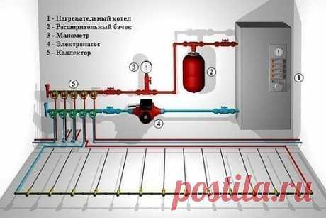 Схемы правильного монтажа водяного теплого пола