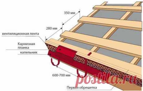 Купить металлочерепицу в Минске дешево | Металлочерепица в рассрочку, цена за лист, размеры