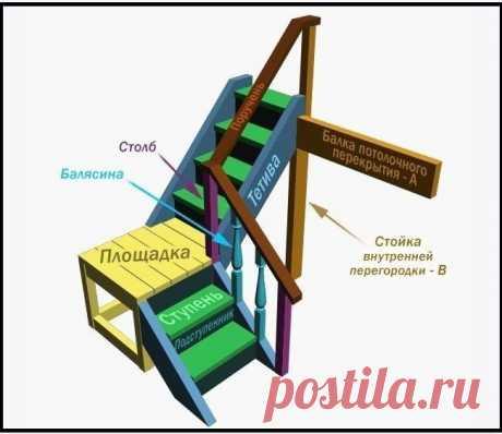 Чертеж деревянной лестницы на второй этаж   Планируете постройку частного дома на два этажа или больше? Рекомендуем сразу распланировать, какой будет лестница. И мы в этом поможем – в данном материале подробно рассказано про виды для коттеджей, дач и частных домов, требования к конструкции. Также с помощью схем и чертежей мы на примере расскажем, как рассчитывается и строится лестница. Конструкция довольно простая – с кровлей не сравнить, поэтому изготовить её сможет и хоз...