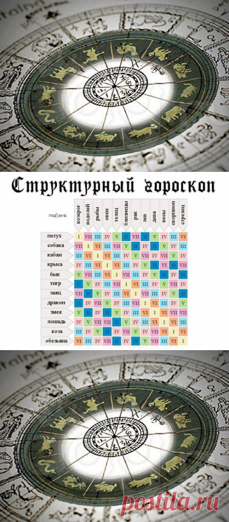 Гороскоп-таблица соотношения вашего восточного и зодиакального знаков / Мистика