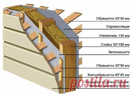 Пристройка к деревянному дому: проекты из разных материалов