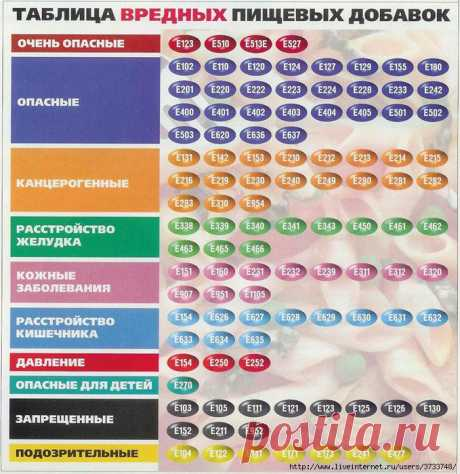 Таблица вредных пищевых добавок.