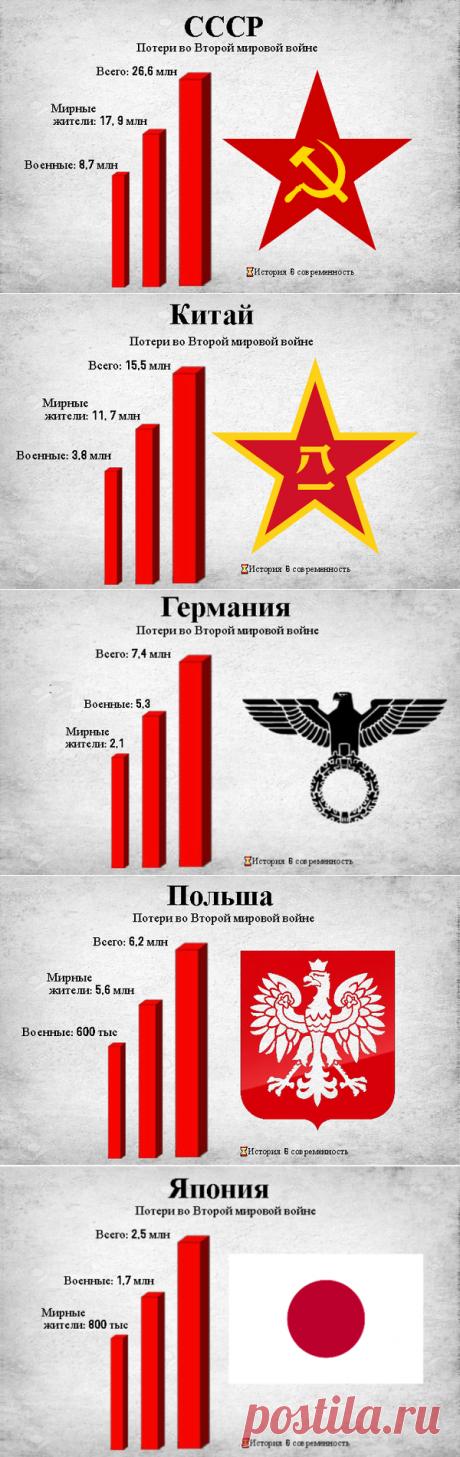 Сколько людей погибло в разных странах во время Второй мировой войны? | ⌛История  & современность | Яндекс Дзен