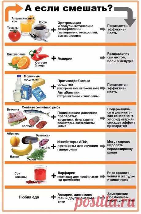 Всё о здоровье: КАКУЮ ЕДУ И НАПИТКИ НЕЛЬЗЯ СОЧЕТАТЬ С ЛЕКАРСТВАМИ.Некоторые продукты питания обладают свойствами ...