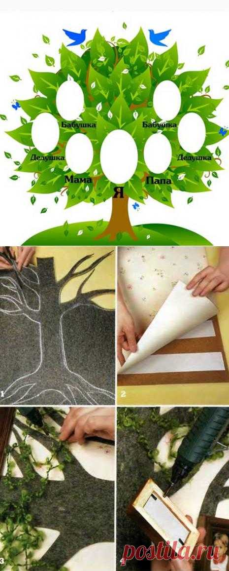 Генеологическое дерево своими руками. Кроме того, кто такой дщерич, золовица, шурич. Терминология родственных кругов.