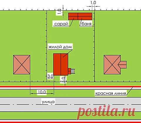 Планировка участка на примере 6 соток, обустройство, дизайн