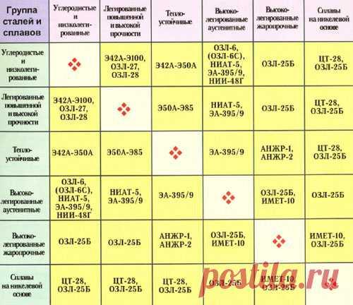Типы и марки электродов для сварки