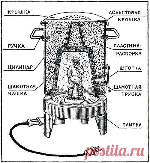 """The muffle furnace from the rangette - to the House master - the Collection - the Informative Internet magazine """"Умеха - the world самоделок"""""""