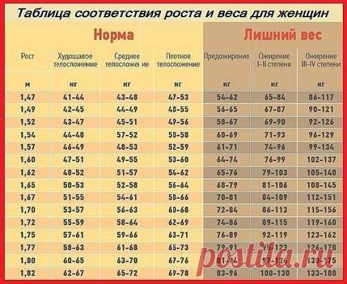 Таблица соответствия роста и веса для женщин.