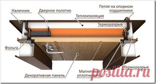 Как выбрать входную дверь с терморазрывом и для чего он нужен