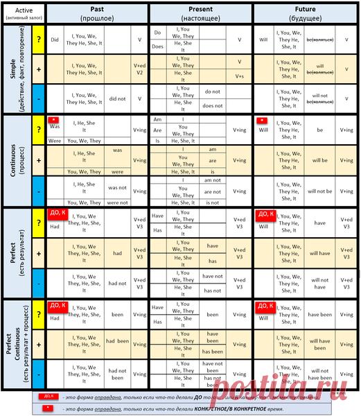 Самая подробная и простая таблица английских времен для новичков   как я выучил английский   Яндекс Дзен