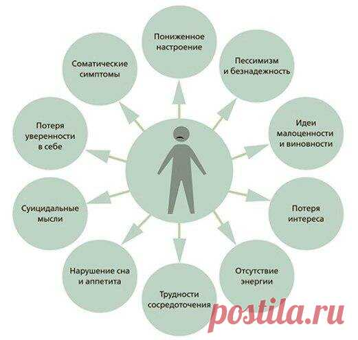 Как побороть депрессию | Инфофон | Яндекс Дзен