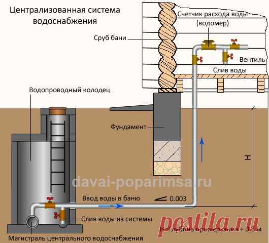 Централизованная система водоснабжения частного дома и бани | Давай попаримся