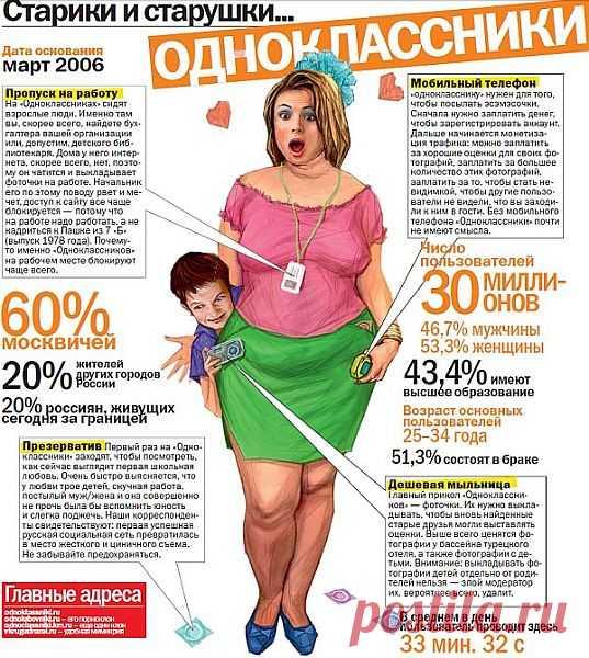 Типы людей в соцсетях | Prikolisti.com