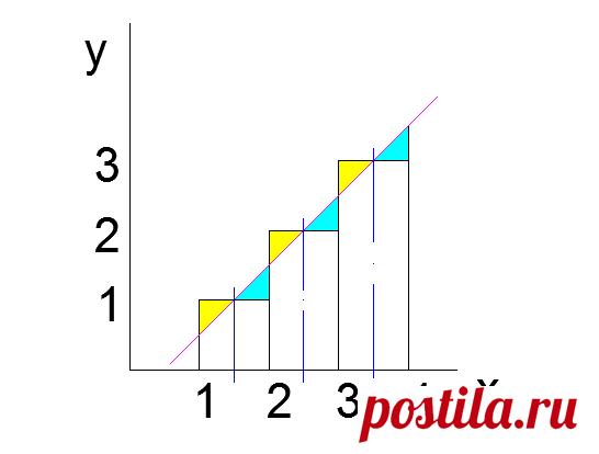 Как сложить числа от 1 до 100 (перевод)   Блог python программиста