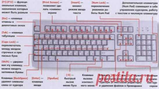 WHETHER YOU KNOW THE KEYBOARD ON THE COMPUTER?