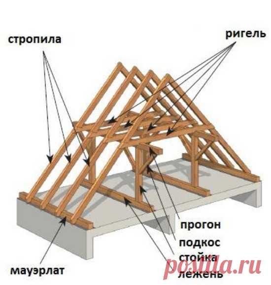 Что такое узлы стропильной системы   Энциклопедия строительства YouSpec